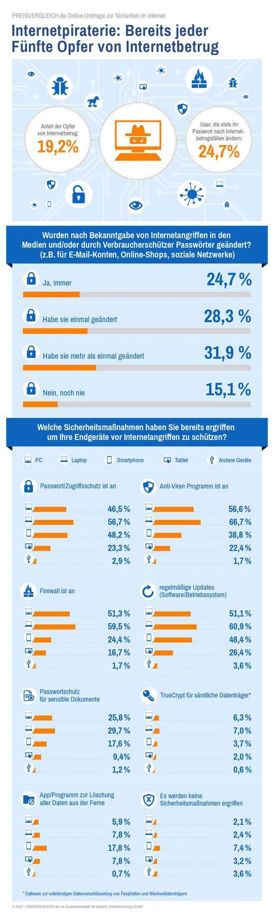 Infografik zur Online-Umfrage Sicherheit im Internet von PREISVERGLEICH.de (2015)