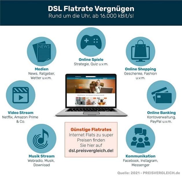 DSL Flat Vernügen