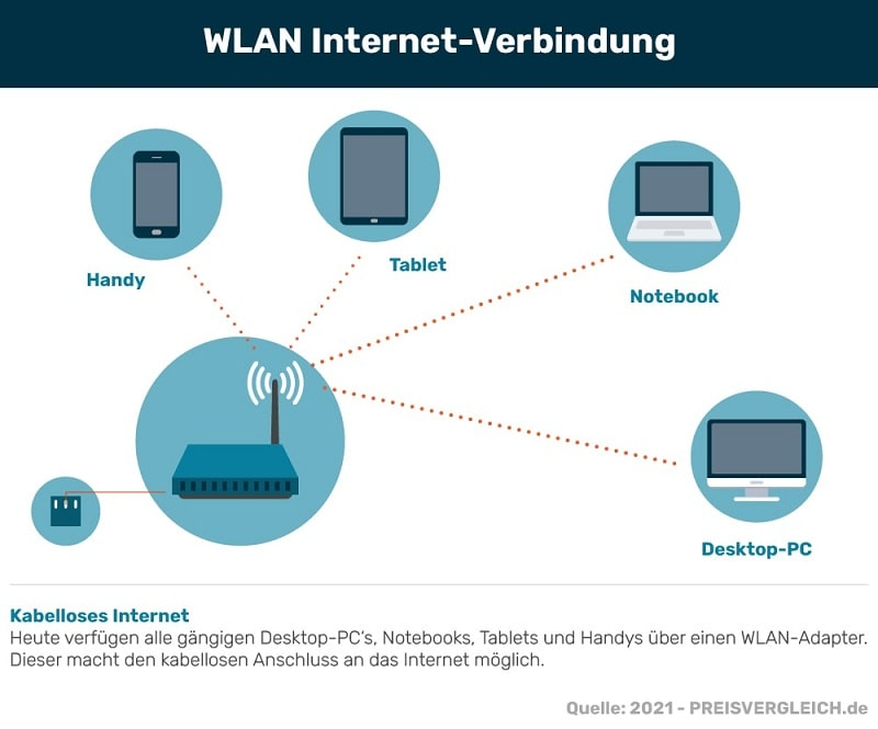 WLAN einrichten + Anbieter vergleichen  PREISVERGLEICH.de